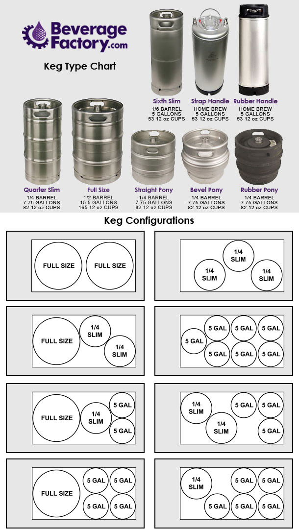 Keg Capacity Chart and Configuration Chart