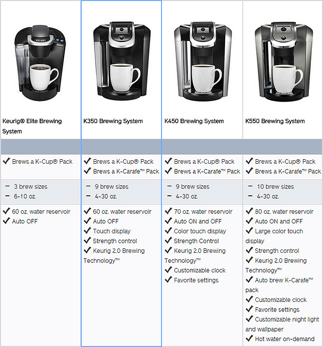 Keurig K350 Features