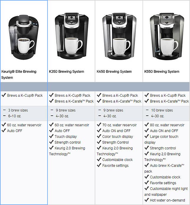 Keurig K45 Features