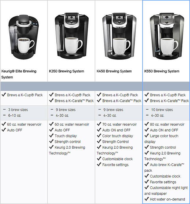 Keurig K350 Features