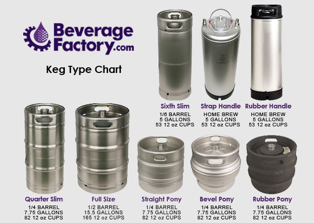 Keg Capacity Chart.