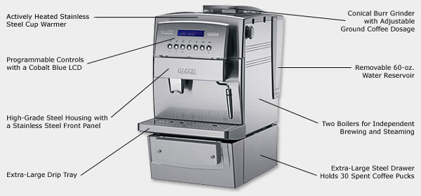 Photo of Gaggia Titanium Office Super Automatic Espresso Machine