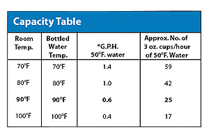 Capacity Table
