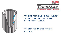 Thermos TherMax Maximum Insulation