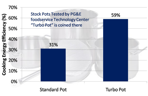 Turbo Pot Cooking Efficiency Chart