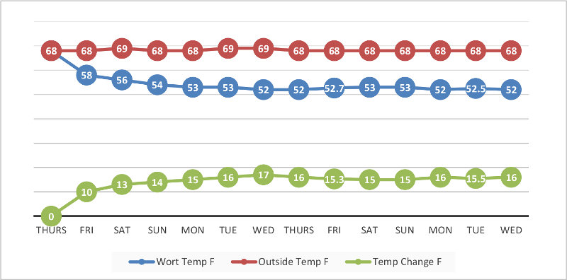 Graph showing temperature change using Cool Brewing Bag