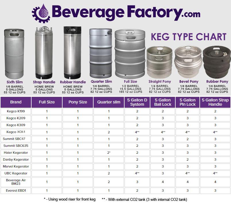 Beverage Air Dd48y 1 B Two Keg Commercial Kegerator Beer
