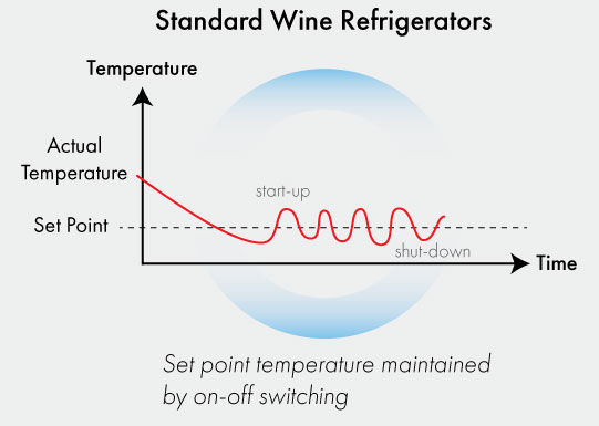 temperature with standard technology