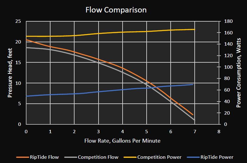 Flow Comparison Chart