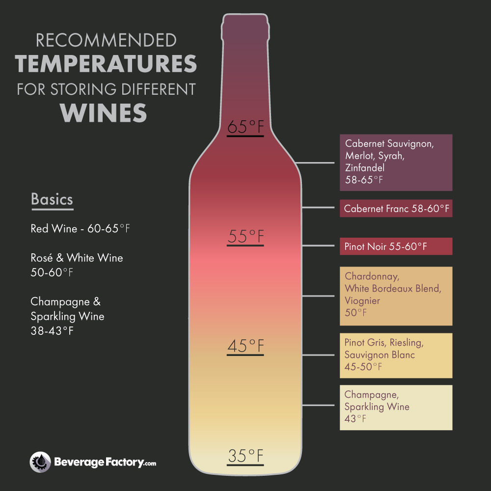 winestoragetemperatures