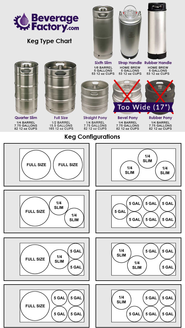 Keg Capacity Chart and Configuration Chart