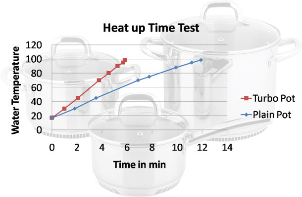 Turbo Pot Water Temp Chart